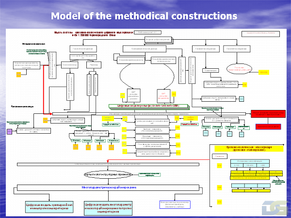 Sample of methodological constructions of GIS modeling